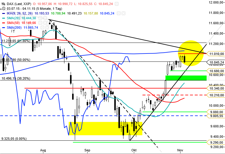 DAX - Tag KW45 Update 051115