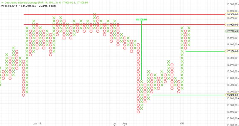 Dow - Tag P+F KW48