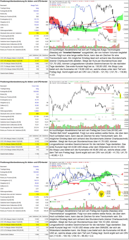 Trading-Ideen US-Märkte_KW03_2016
