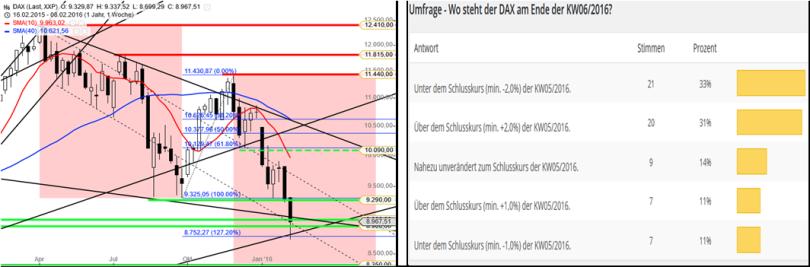 DAX – Performance-Umfrage KW0716