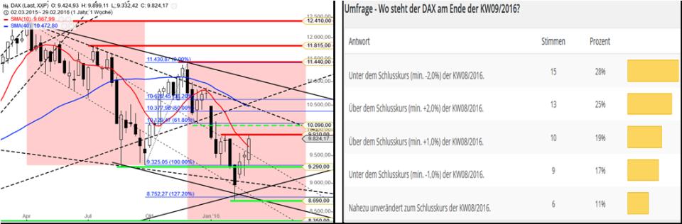 DAX – Performance-Umfrage KW1016