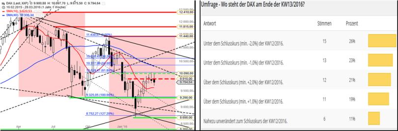 DAX – Performance-Umfrage KW1416