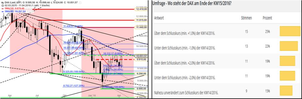 DAX – Performance-Umfrage KW1616