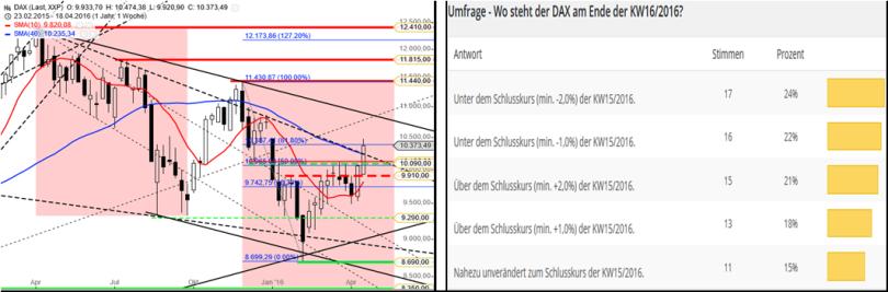 DAX – Performance-Umfrage KW1716