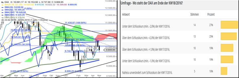 DAX – Performance-Umfrage KW1916
