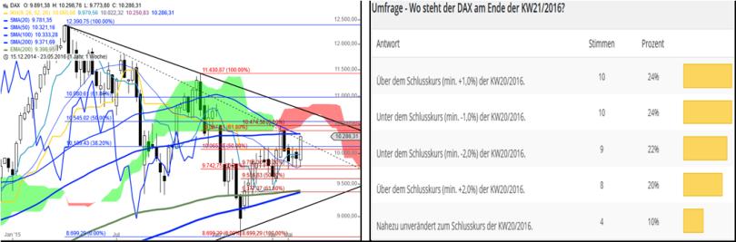 DAX – Performance-Umfrage KW2216