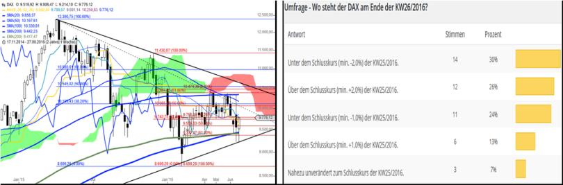 DAX – Performance-Umfrage KW2716