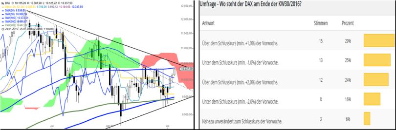 DAX – Performance-Umfrage KW3116