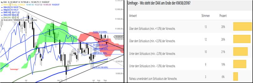 dax-performance-umfrage-kw3916