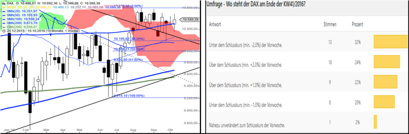 dax-performance-umfrage-kw4216gm