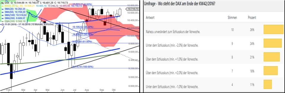 dax-woche-kw4216