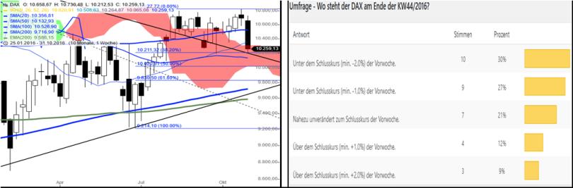 dax-performance-umfrage-kw4516