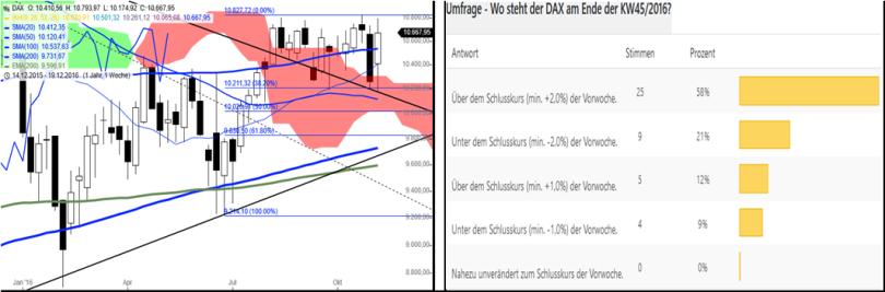 dax-performance-umfrage-kw4616
