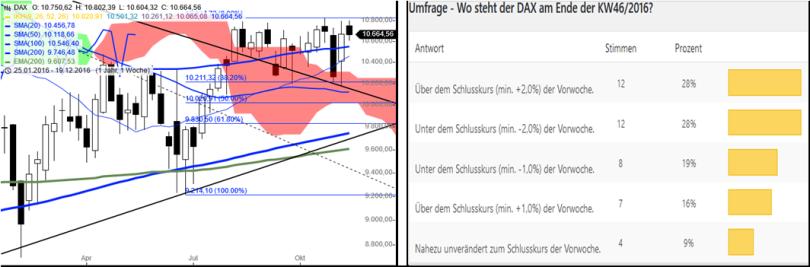 dax-performance-umfrage-kw4716