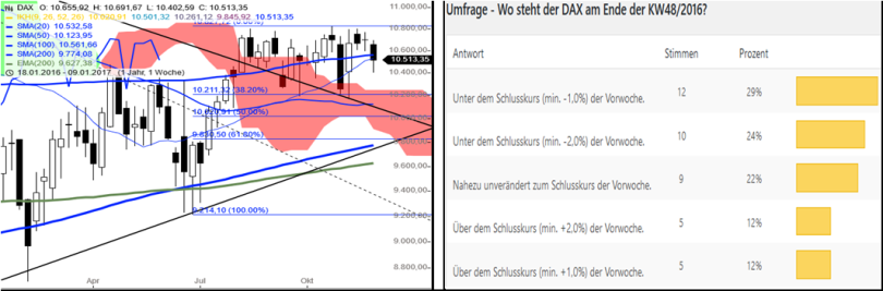 dax-performance-umfrage-kw4916