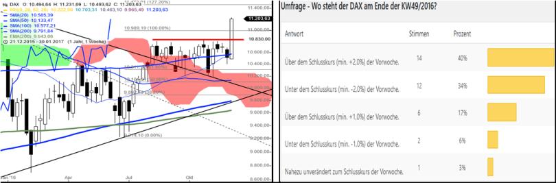 dax-performance-umfrage-kw5016