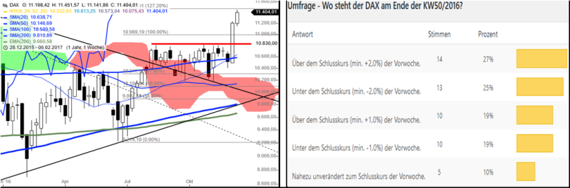 dax-performance-umfrage-kw5116