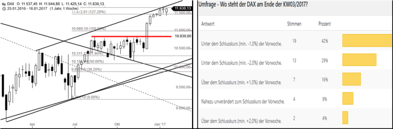 dax-performance-umfrage-kw0417