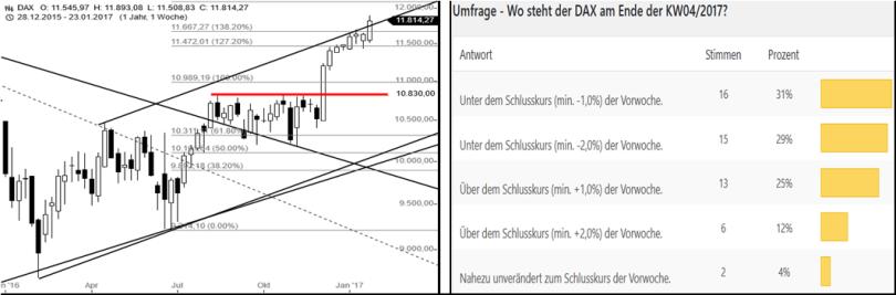 dax-performance-umfrage-kw0517