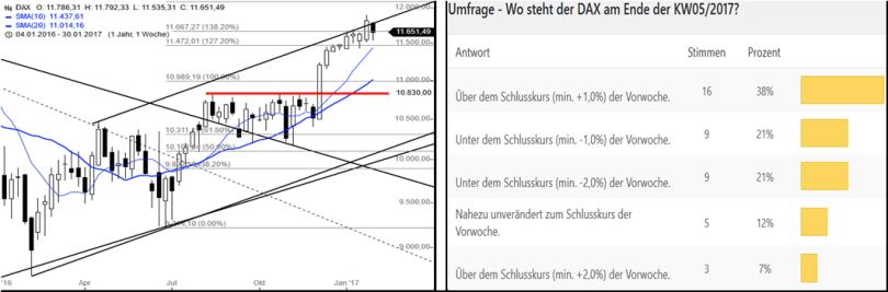 dax-performance-umfrage-kw0617