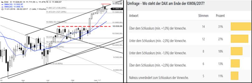 dax-performance-umfrage-kw0717