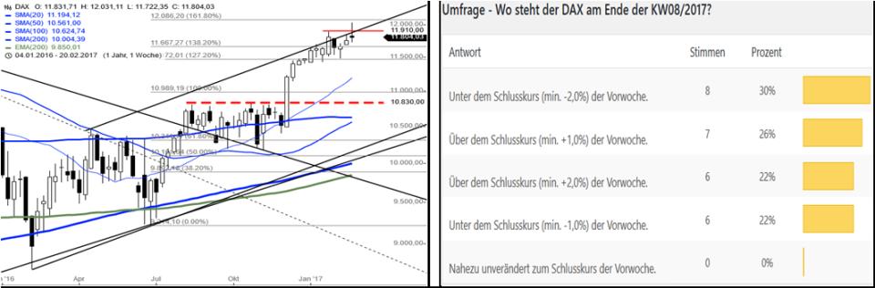 dax-performance-umfrage-kw0917